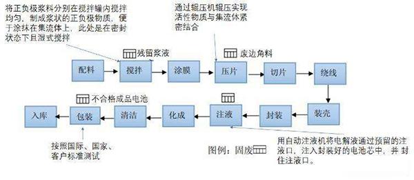 锂电池全自动配料系统流程示意图