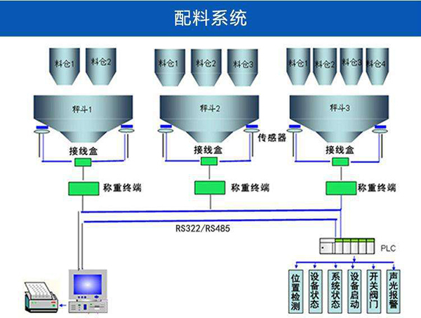 粉体工程自动化配料系统示意图