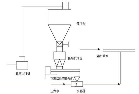双螺杆体积式计量喂料机工艺流程图