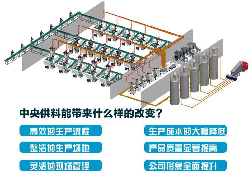中央集中供料系统