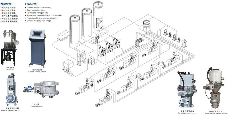 中央集中供料系统基本构成